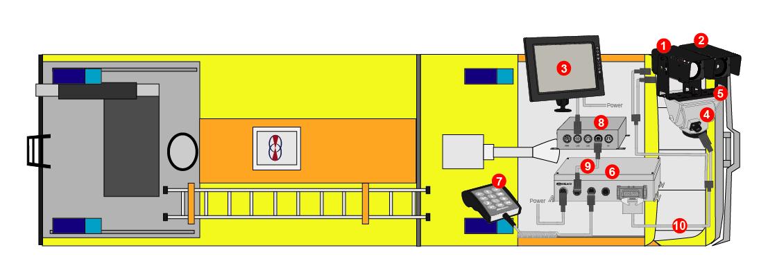Produktbild ORLACO DEVS Anti-Terror-Kamerasystem für Flugfeldlöschfahrzeuge